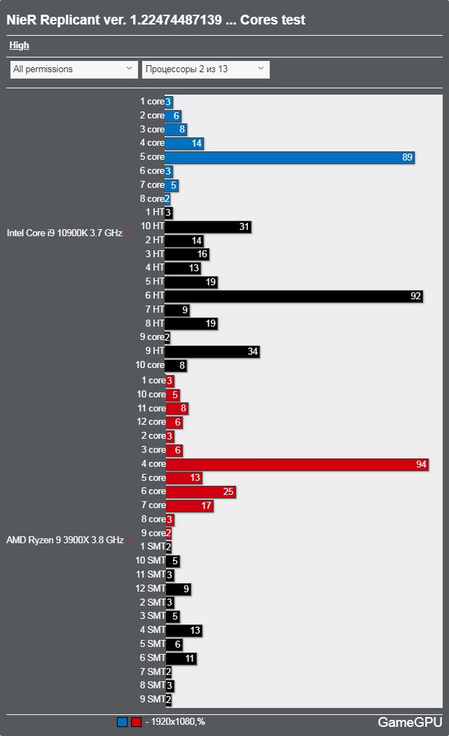 NieR Replicant ver.1.22474487139...ベンチマーク - CPU使用率