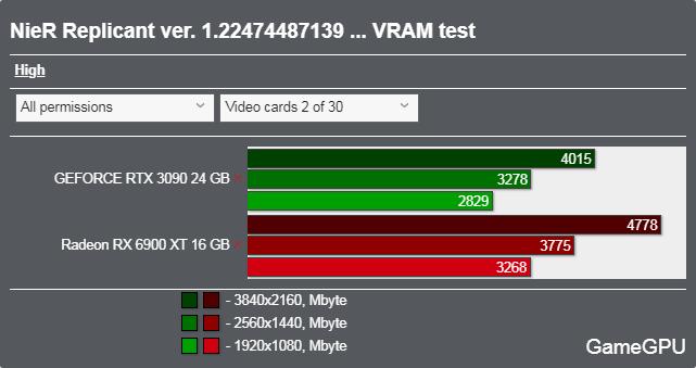 NieR Replicant ver.1.22474487139...ベンチマーク - VRAM使用率