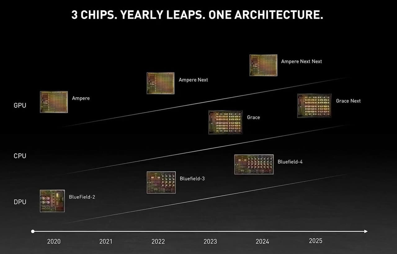NVIDIAロードマップ 2020~2025年