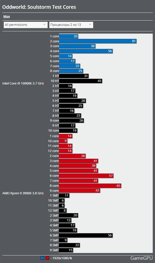Oddworld: Soulstormベンチマーク - CPU使用率