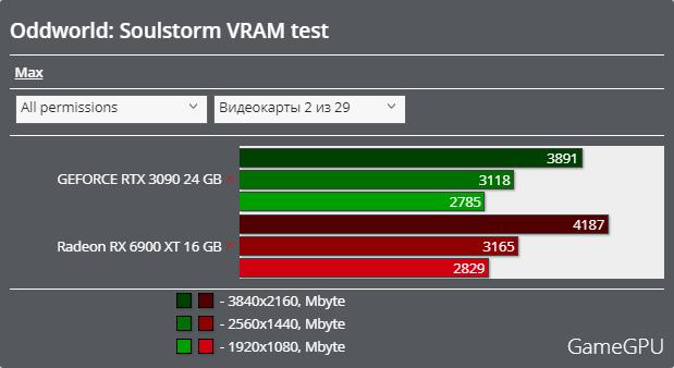 Oddworld: Soulstormベンチマーク - VRAM使用率