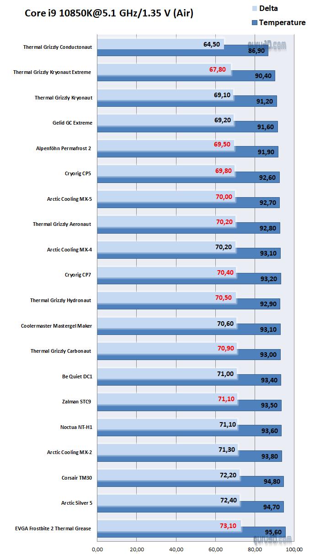 サーマルペースト冷却性能比較 - 空冷CPUクーラー