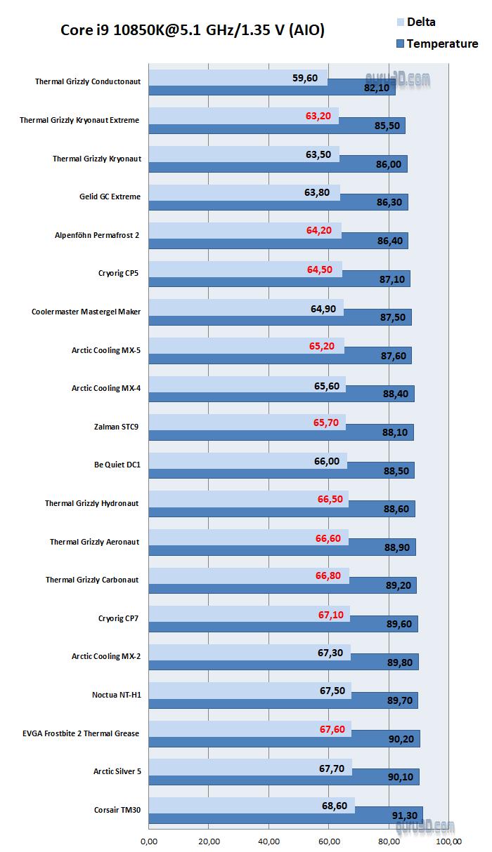 サーマルペースト冷却性能比較 - 簡易水冷CPUクーラー