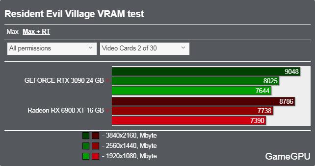 バイオハザード ヴィレッジベンチマーク - VRAM使用率 DXR