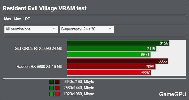 バイオハザード ヴィレッジベンチマーク - VRAM使用率
