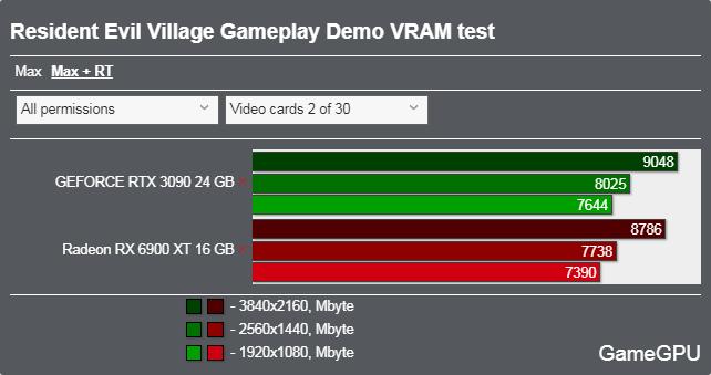 バイオハザード ヴィレッジ (体験版)ベンチマーク - VRAM使用率 DXR