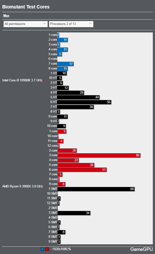 BIOMUTANTベンチマーク - CPU使用率