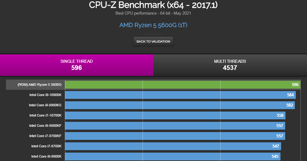 Ryzen 5 5600G - CPU-Zベンチマーク: シングル596