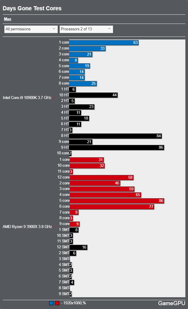 Days Goneベンチマーク - CPU使用率