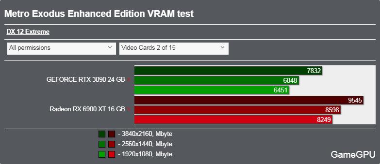 Metro Exodus PC Enhanced Editionベンチマーク - VRAM使用率