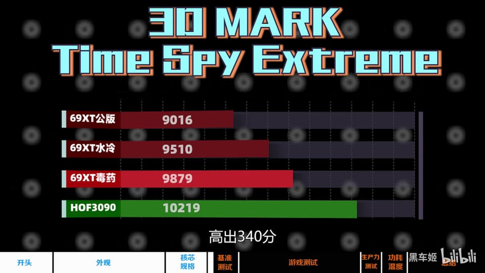 Radeon RX 6900 XT 水冷モデル - Time Spy Extreme