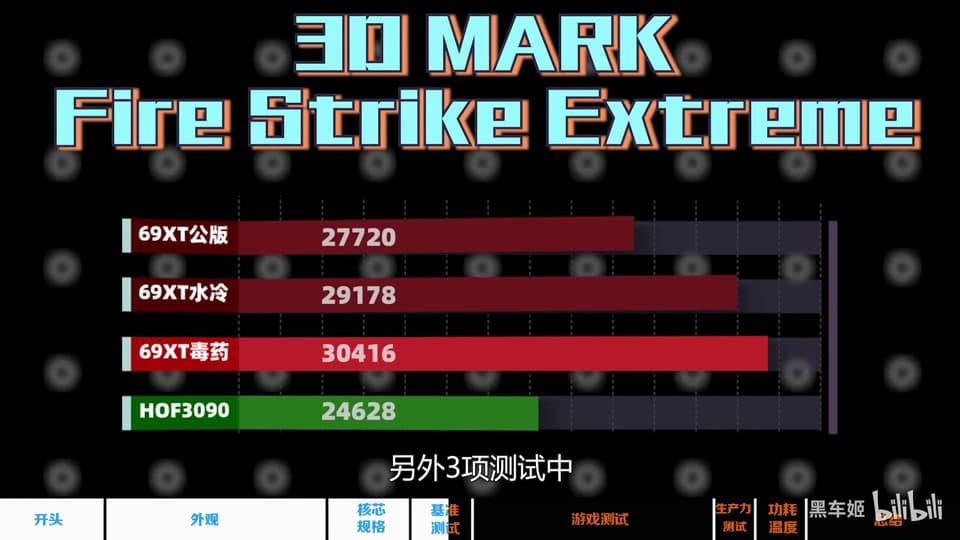 Radeon RX 6900 XT 水冷モデル - Fire Strike Extreme