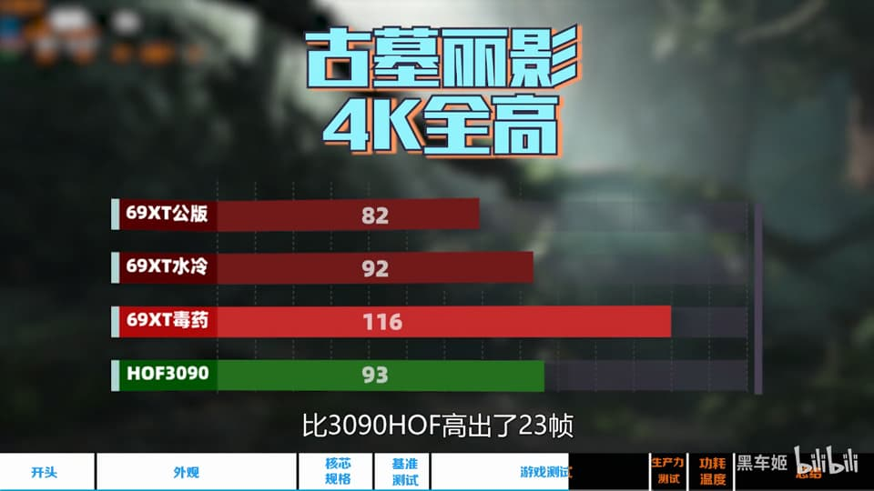 Radeon RX 6900 XT 水冷モデル - Tomb Raider