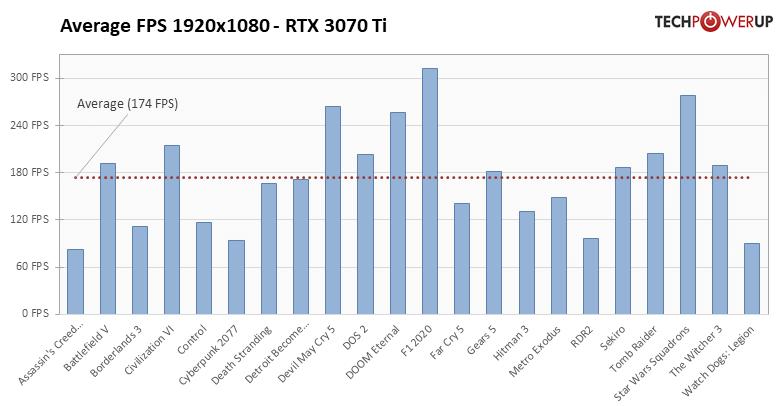 GeForce RTX 3070 Ti - 22タイトルでの平均フレームレート