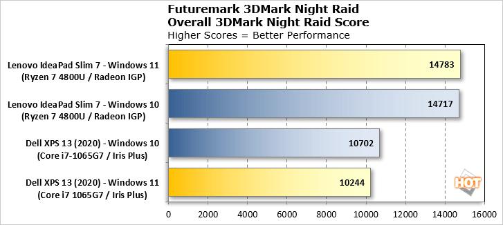 3DMark Night Raid