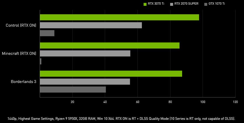 GeForce GTX 1070 Ti / RTX 2070 SUPER / RTX 3070 Ti パフォーマンス比較