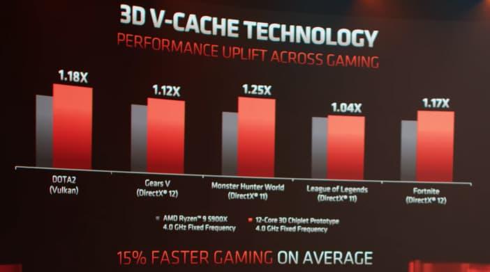 複数のゲームタイトルで検証したところ、1080p解像度で平均15%フレームレートが向上した