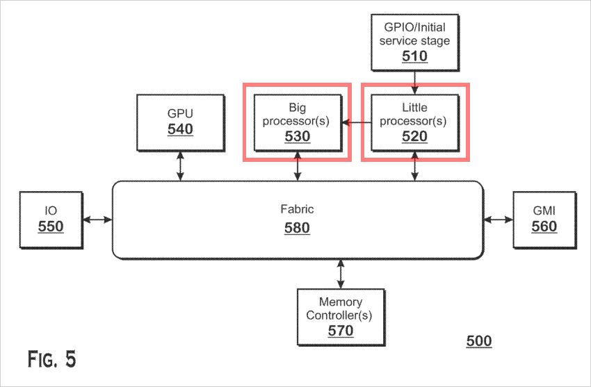 Methhod of task transition between heterogeneous processors