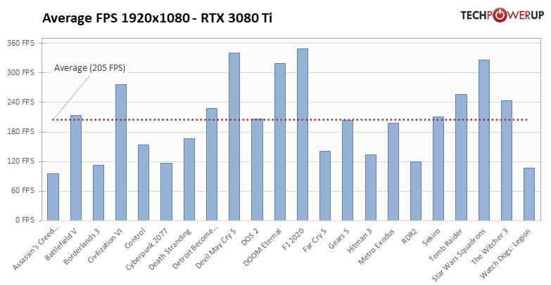 GeForce RTX 3080 Ti - 22タイトルでの平均フレームレート