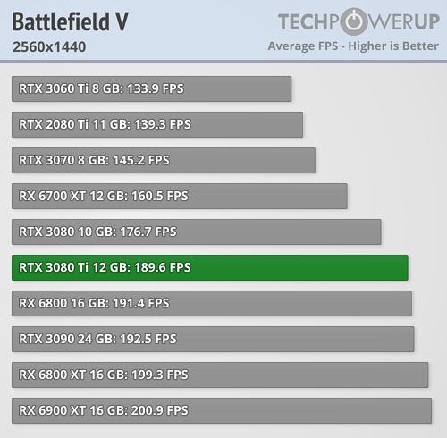 GeForce RTX 3080 Ti - バトルフィールドV