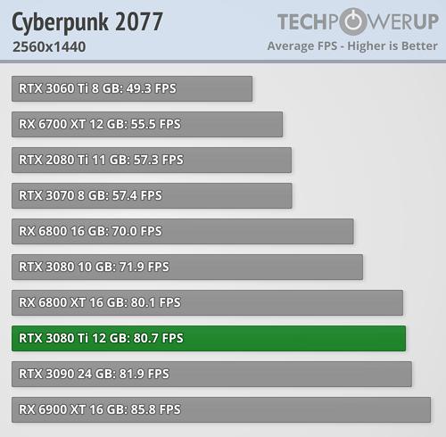 GeForce RTX 3080 Ti - サイバーパンク2077