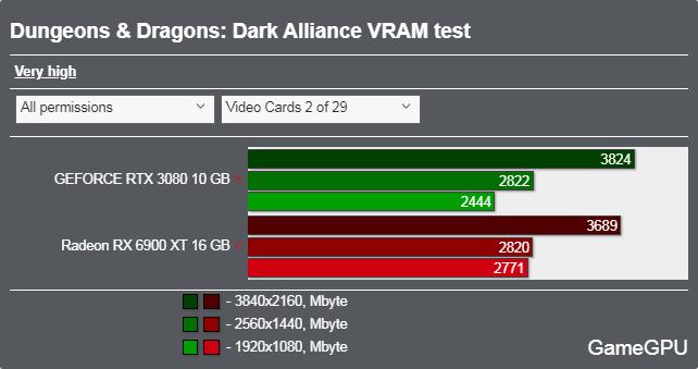 Dungeons & Dragons: Dark Allianceベンチマーク - VRAM使用率