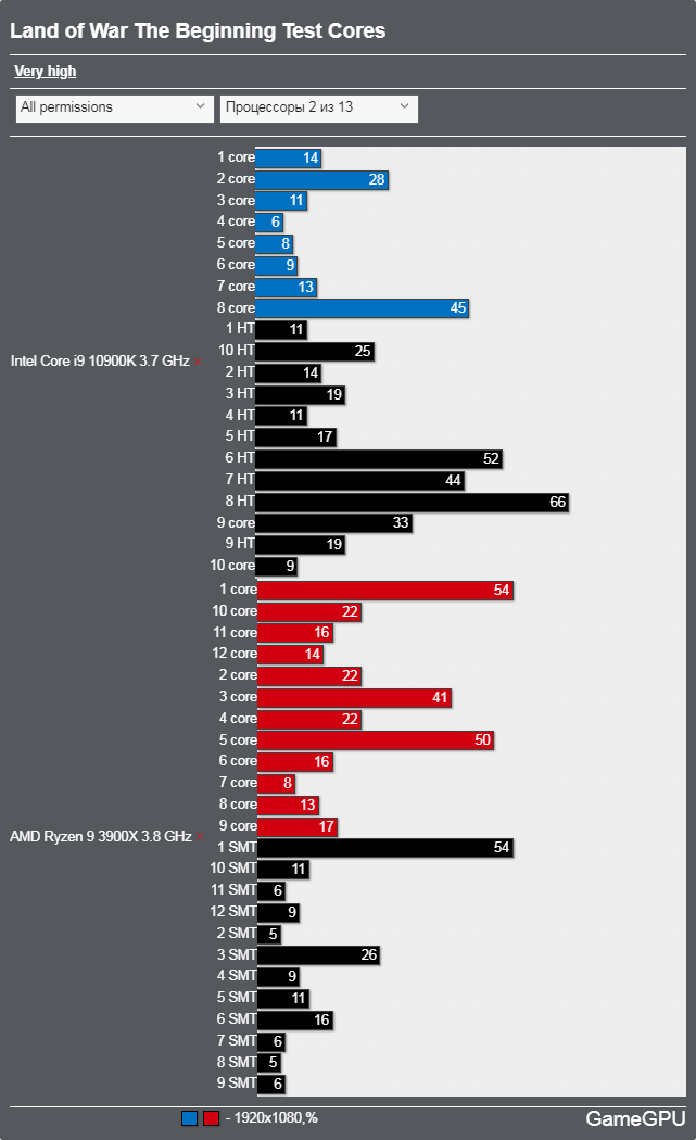 Land of War - The Beginningベンチマーク - CPU使用率