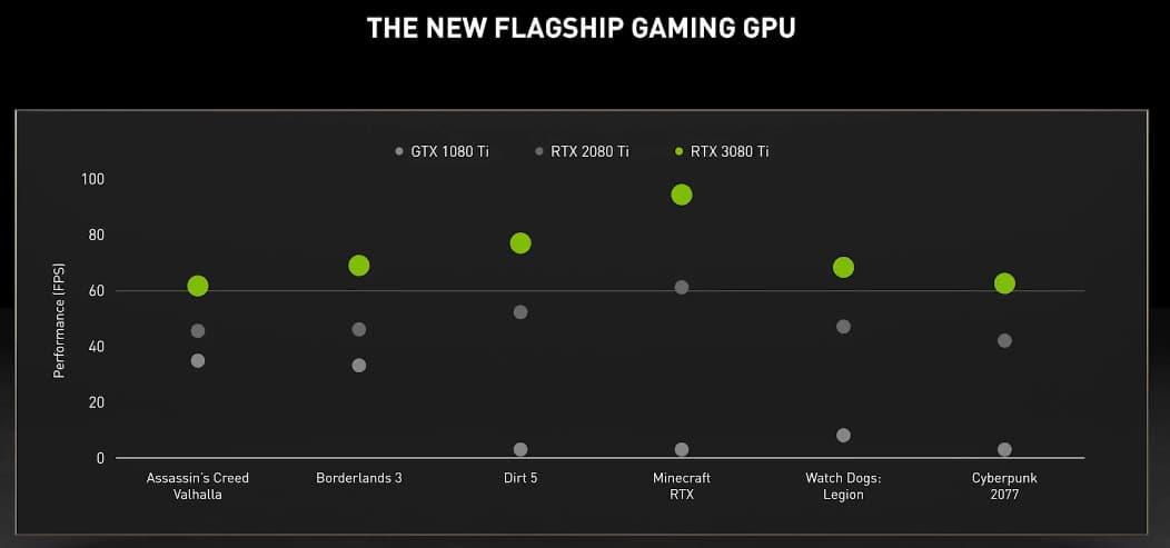 GeForce GTX 1080 Ti / RTX 2080 Ti / RTX 3080 Ti パフォーマンス比較