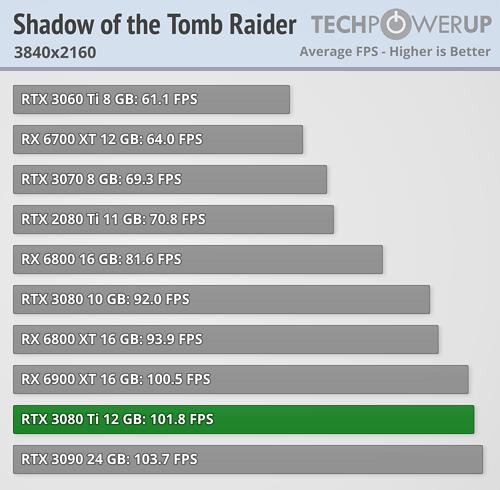 GeForce RTX 3080 Ti - Shadow of the Tomb Raider