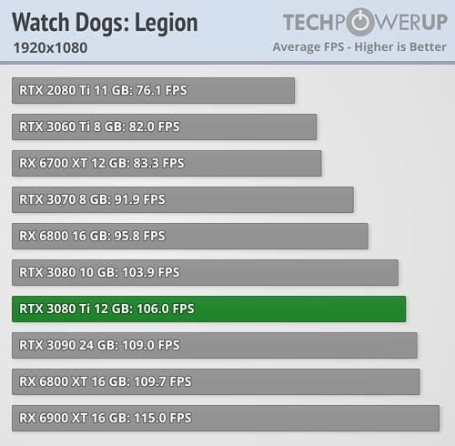 GeForce RTX 3080 Ti - Watch Dogs: Legion