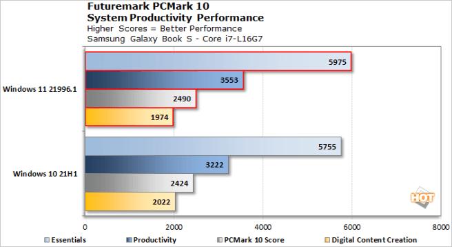 Windows11 Dev版 vs. Windows10 21H1 - PCMark 10
