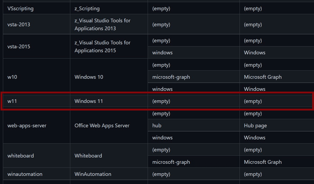 MicrosoftのGithubページに掲載された『Windows11』