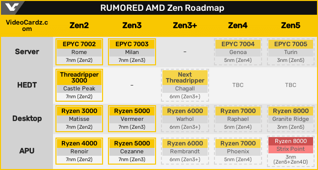 噂に基づくAMD Zenロードマップ