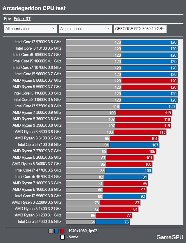 Arcadegeddonベンチマーク - CPU レイトレーシング