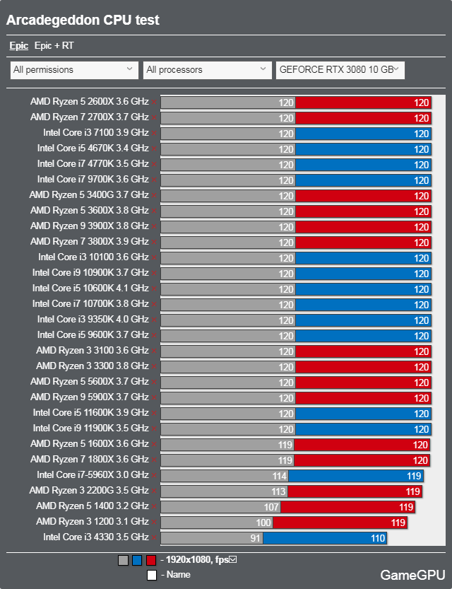 Arcadegeddonベンチマーク - CPU