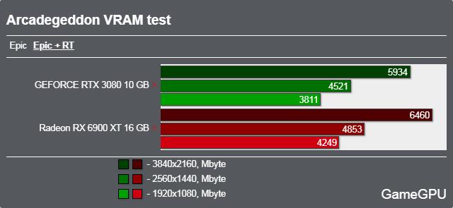Arcadegeddonベンチマーク - VRAM使用率 レイトレーシング
