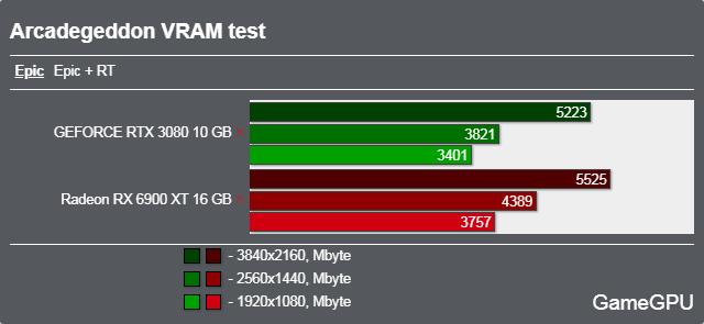 Arcadegeddonベンチマーク - VRAM使用率