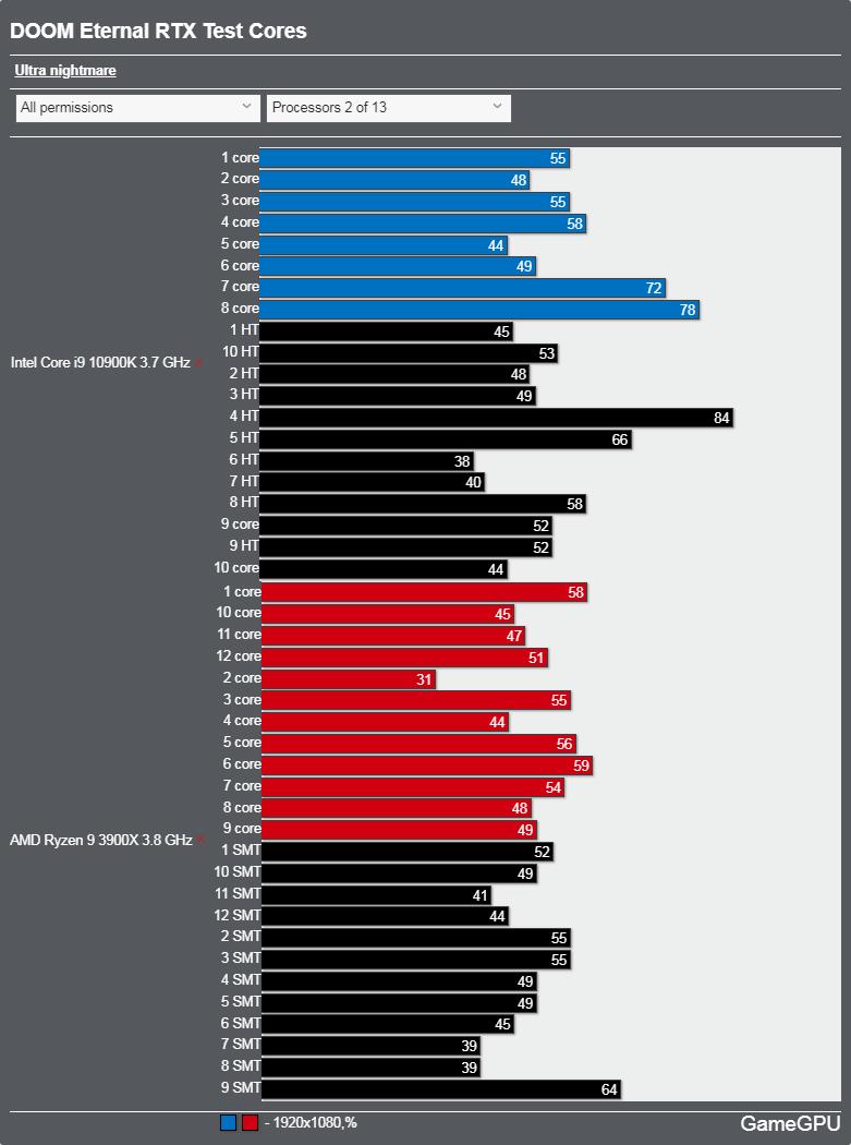 DOOM Eternal レイトレーシングONベンチマーク - CPU使用率