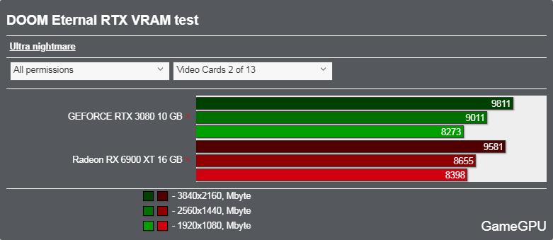 DOOM Eternal レイトレーシングONベンチマーク - VRAM使用率