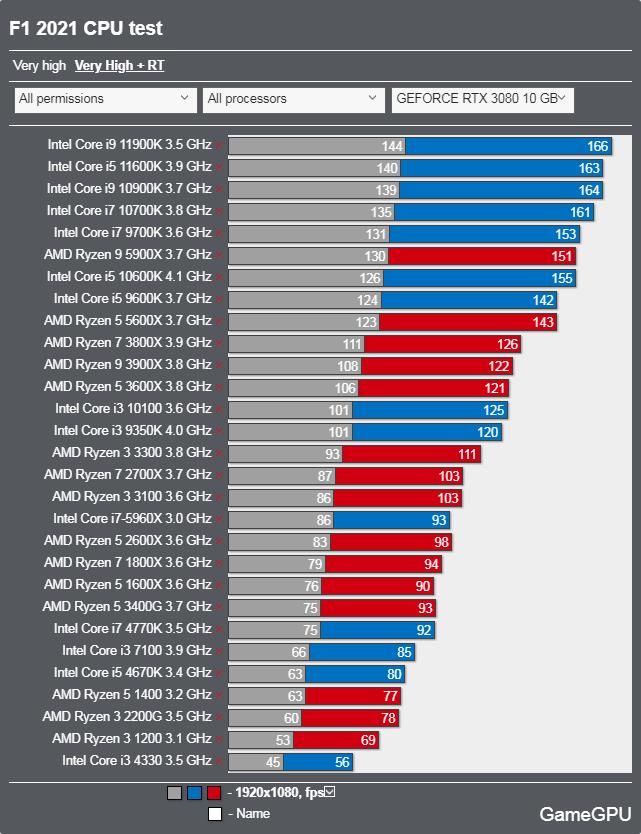 F1 2021ベンチマーク - CPU レイトレーシング