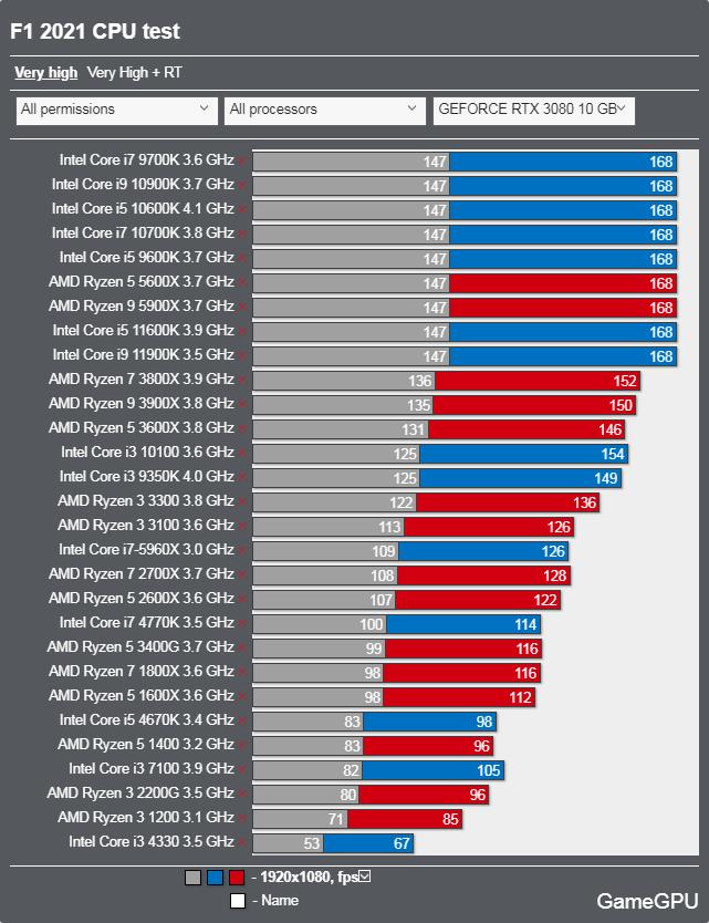 F1 2021ベンチマーク - CPU