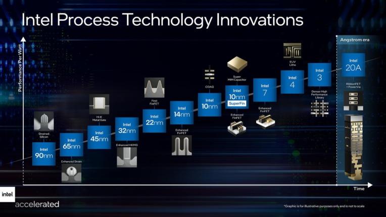 Intelプロセスノードネーミング&ロードマップ