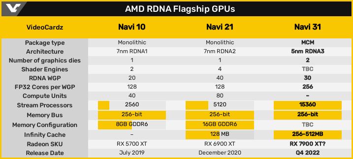 AMD RDNA Flagship GPUs
