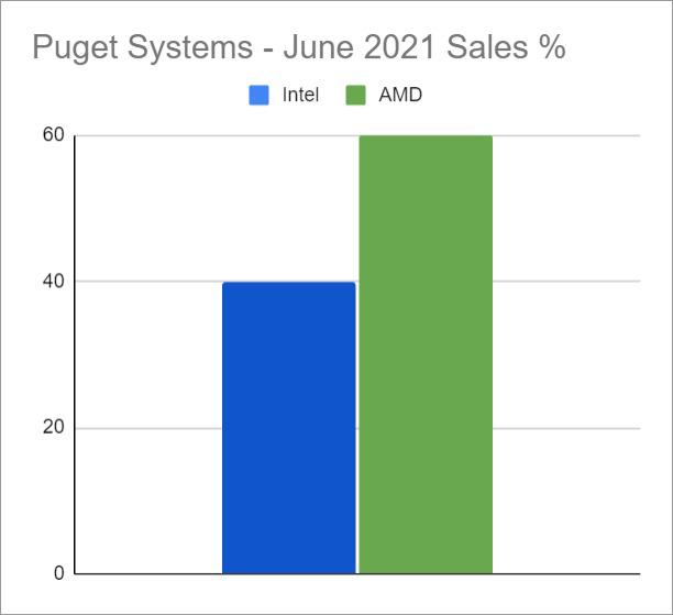Puget System - 2021年6月のIntelとAMDのシェア