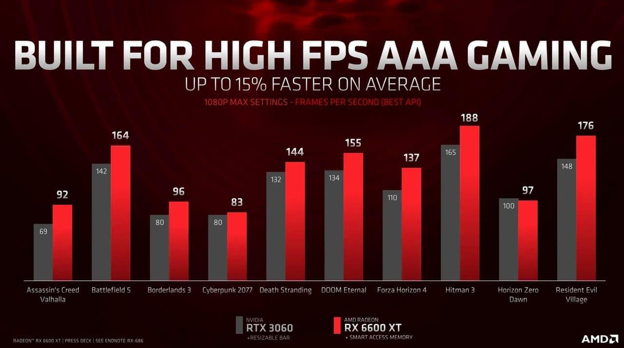 Radeon RX 6600 XT vs. GeForce RTX 3060