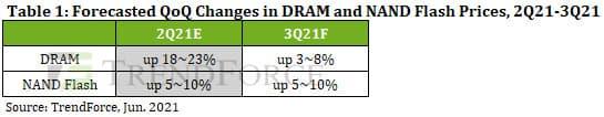 2021年Q3(7~9月)のDRAM / NAND Flash価格