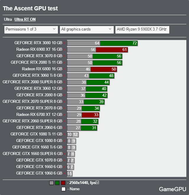 The Ascentベンチマーク - 2560x1440 レイトレーシング