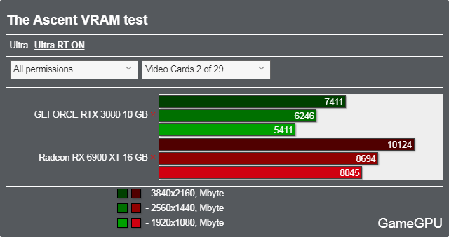 The Ascentベンチマーク - VRAM使用率 レイトレーシング