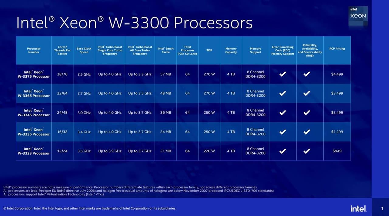 Intel Xeon W-3300 Series ラインナップ
