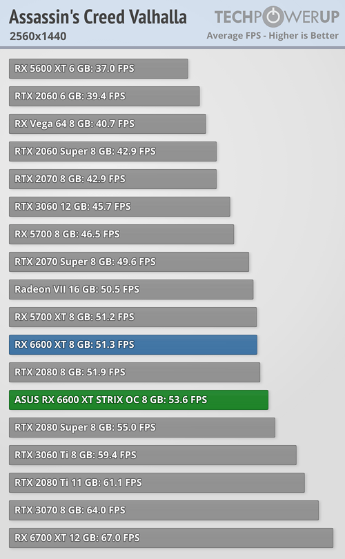Radeon RX 6600 XT - アサシンクリード ヴァルハラ